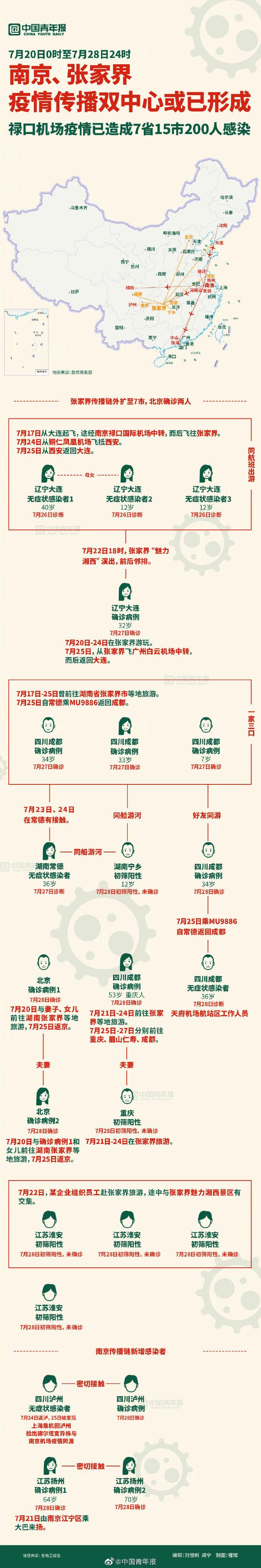 一图|感染链再延长,或已形成南京、张家界疫情传播双中心