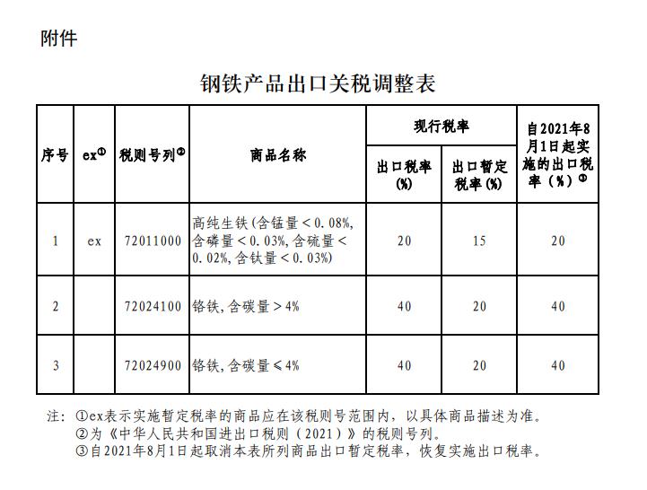 国务院关税税则委员会:自2021年8月1日起 进一步调整部分钢铁产品出口关税