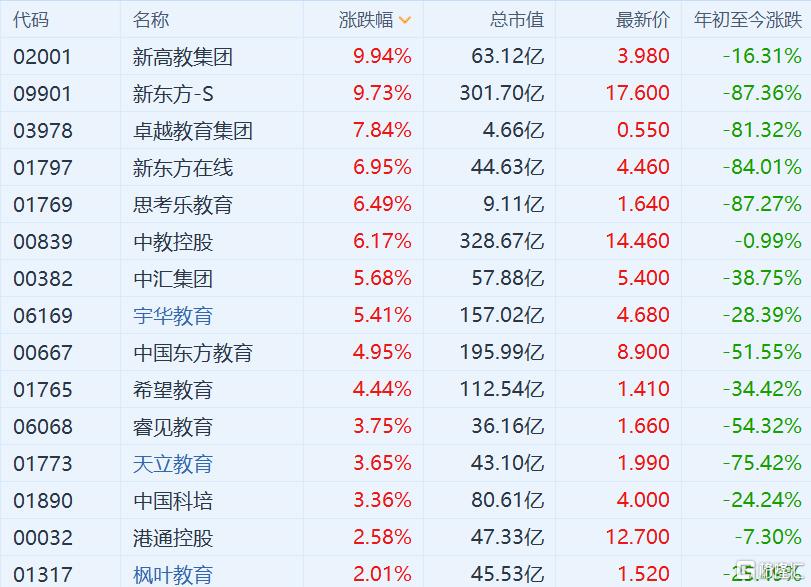 港股教育股集体反弹:新高教、新东方涨近10%