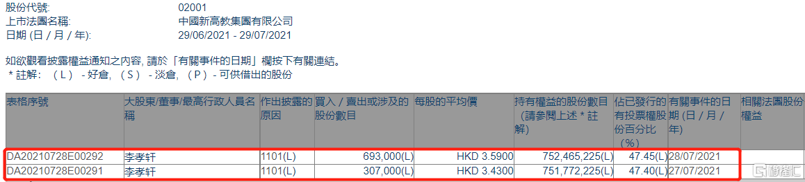 新高教集团(02001.HK)获主席李孝轩增持100万股