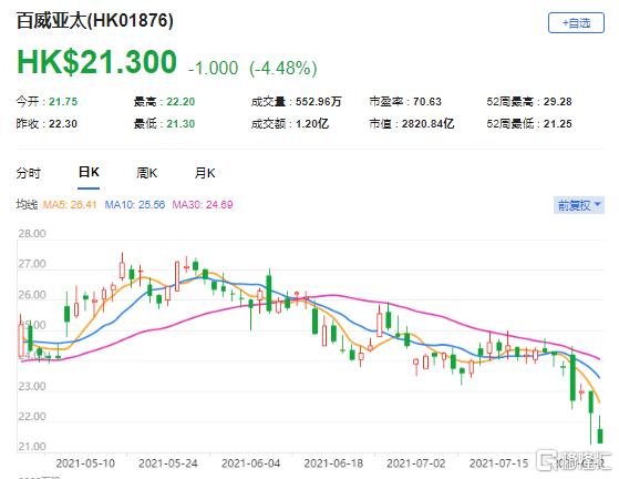 """高盛:降百威亚太(1876.HK)目标价至27.6港元 评级""""买入"""""""
