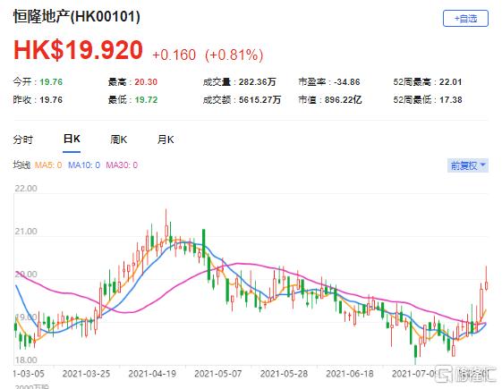 """大行评级   高盛:升恒隆地产(0101.HK)目标价至26.8港元 评级""""买入"""""""