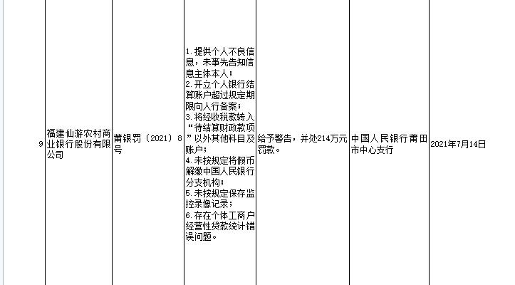 福建仙游农商银行因存在个体工商户经营性贷款统计错误问题等被罚214万元