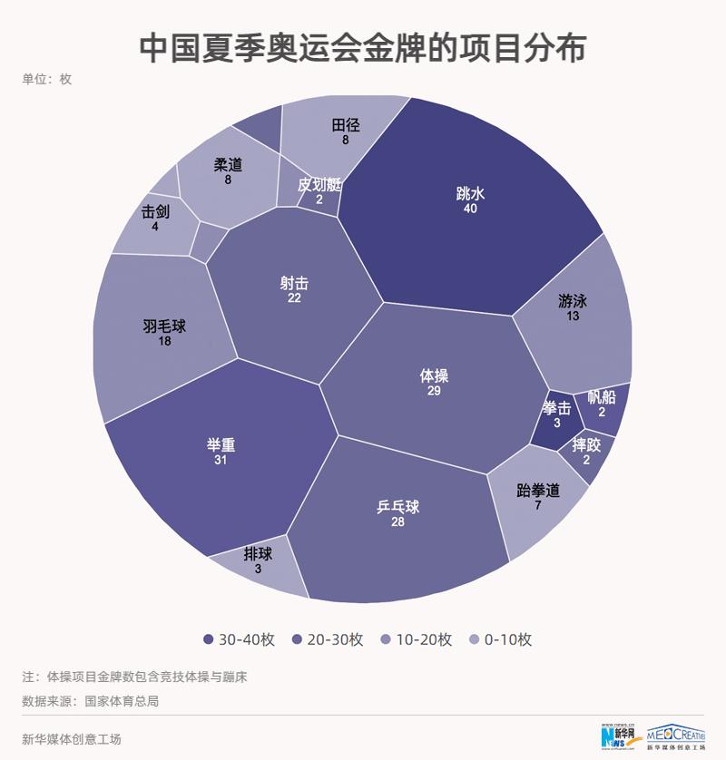 【数·百年】百年奥运 中国成绩