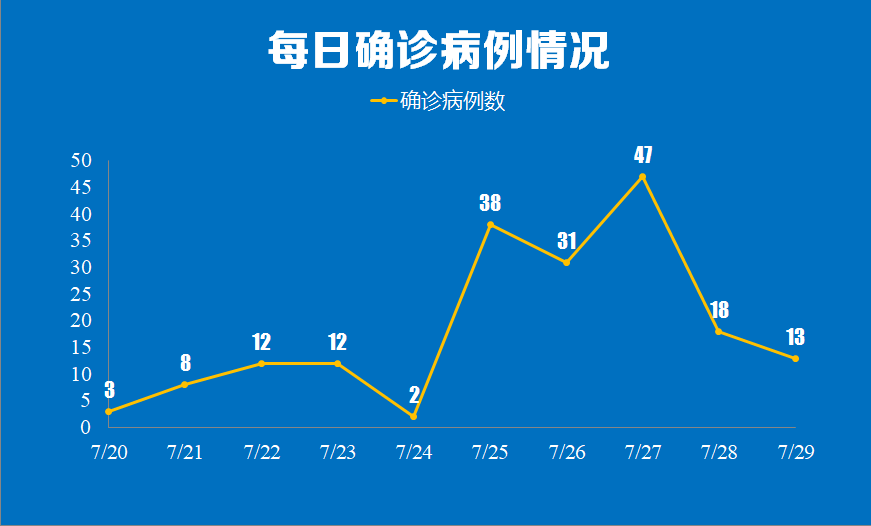 南京公布新增13例确诊详情:最小2岁,包括学生、货运司机