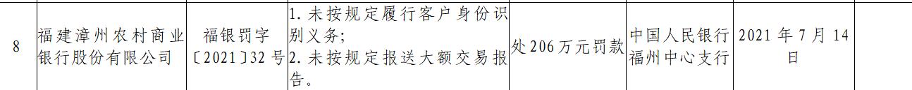 福建漳州农商银行因未按规定报送大额交易报告被罚206万元