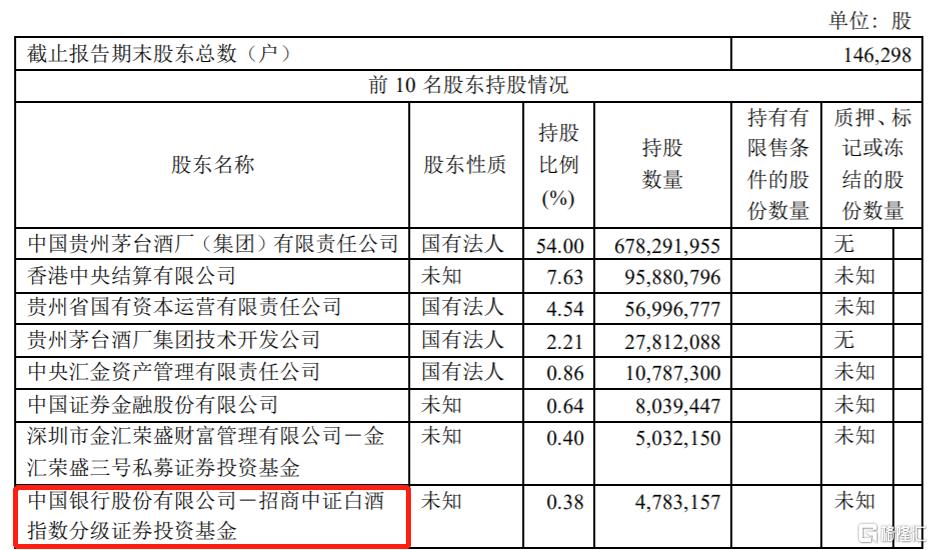 贵州茅台半年报:易方达蓝筹精选混合型证券投资基金退出前十大流通股东行列