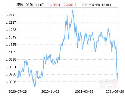 华安CES港股通精选100ETF净值上涨3.78% 请保持关注