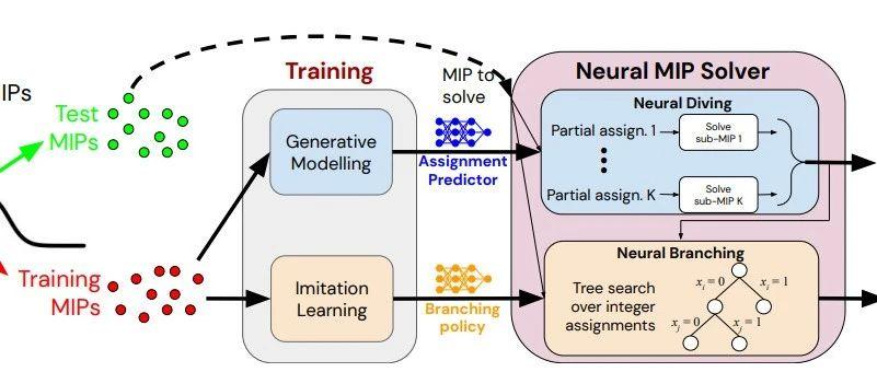 DeepMind与谷歌又出大招!用神经网络解决NP-hard的MIP问题