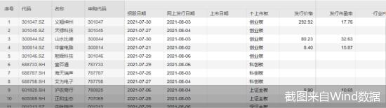 最贵的高达292.92元/股  创A股最高发行价的新股要来了!