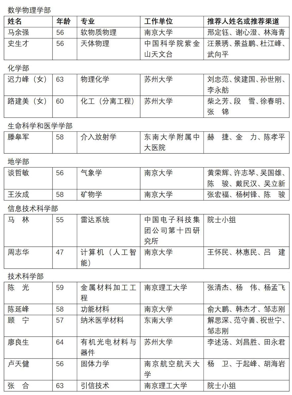江苏15人入选中科院院士增选初步候选人:12人来自高校