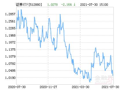 国泰中证全指证券公司ETF净值下跌2.16% 请保持关注