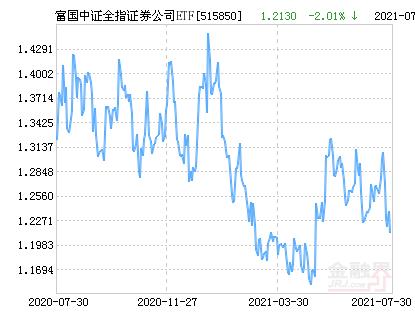 富国中证全指证券公司ETF净值下跌2.01% 请保持关注