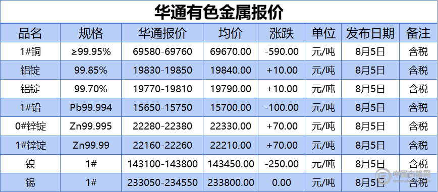 上海华通有色金属报价(2021-8-5)