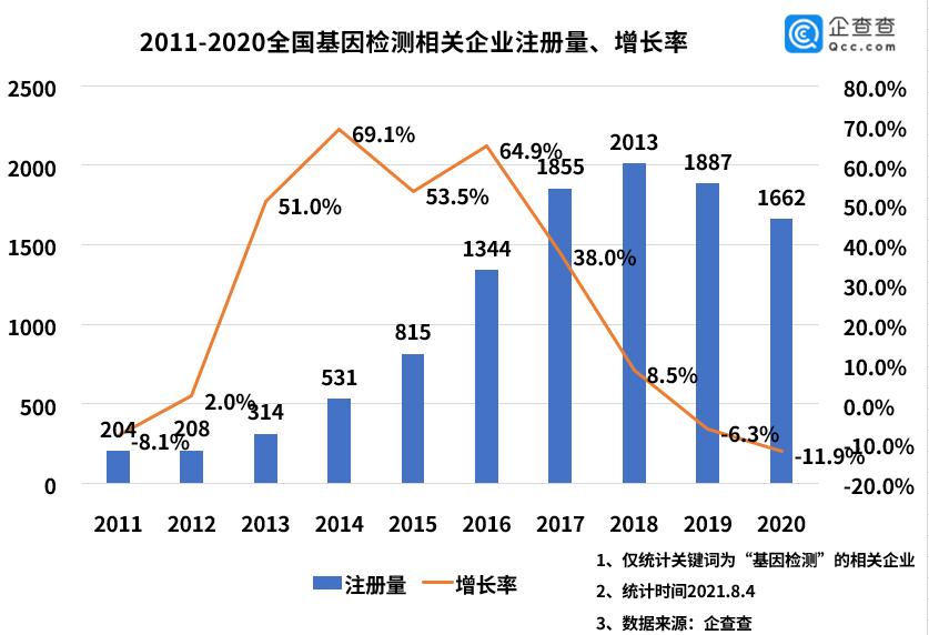 基因检测行业高光不再?上半年相关企业新增895家,同比增长15.5%
