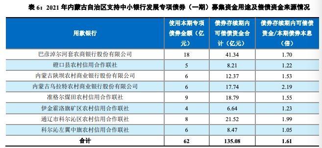 內蒙古再度發行中小銀行專項債,77億資金通過轉股協議存款向9家中小行注資