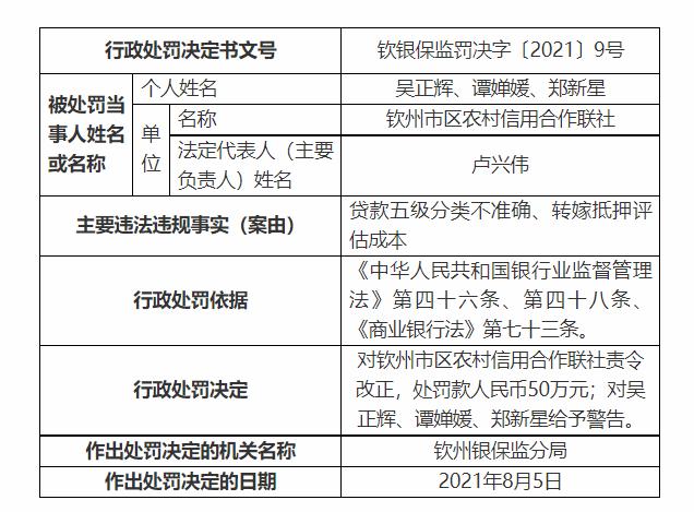 欽州市區農村信用合作聯社被罰50萬元:貸款五級分類不準確、轉嫁抵押評估成本