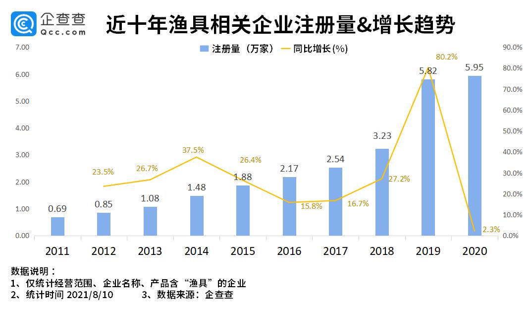 開漁季到來:我國漁具相關企業超26萬家 浙江省最多