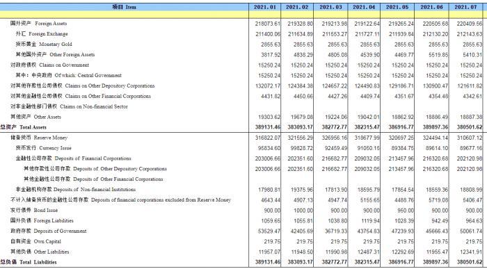 央行:7月末人民币外汇占款环比增加13.4亿元人民币
