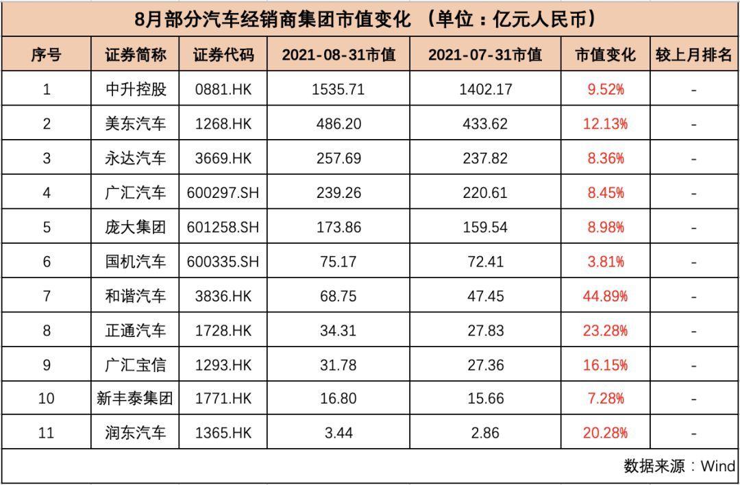 """""""芯荒""""加剧,中国车企市值却反增1760亿元"""