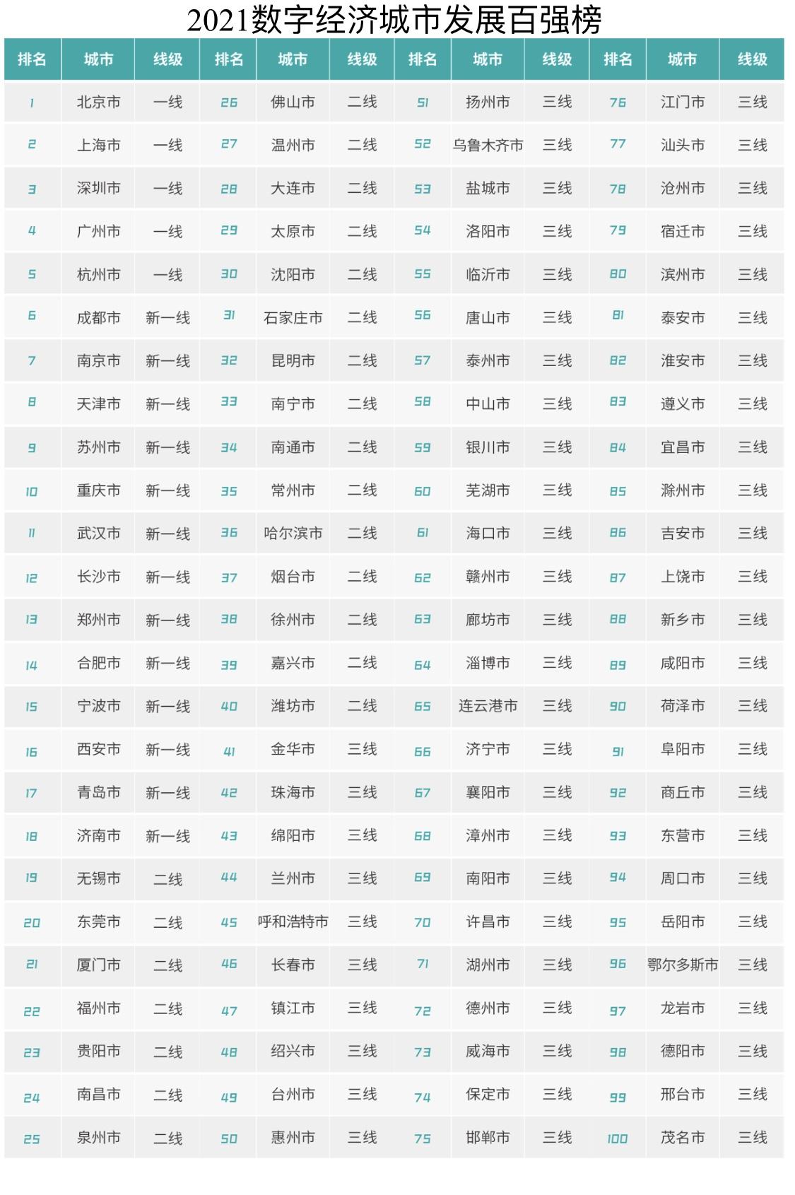 中国gdp各市_亚洲最富城市:在中国且人均GDP超北上广,仅一个发达国家能媲美