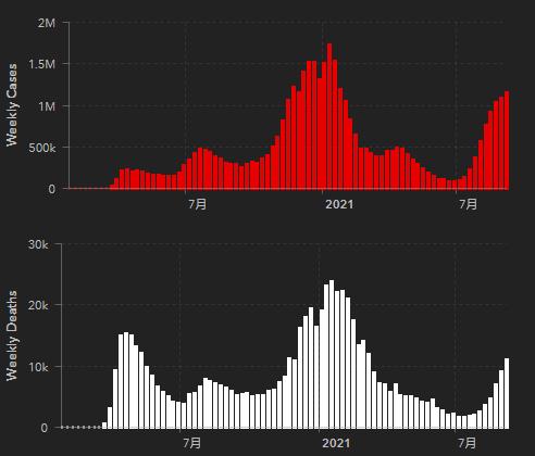 美国新冠肺炎每周确诊病例曲线(红色)及每周死亡病例曲线(白色) 图自约翰斯·霍普金斯大学