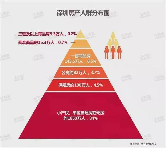  附:深圳房产人群分布图