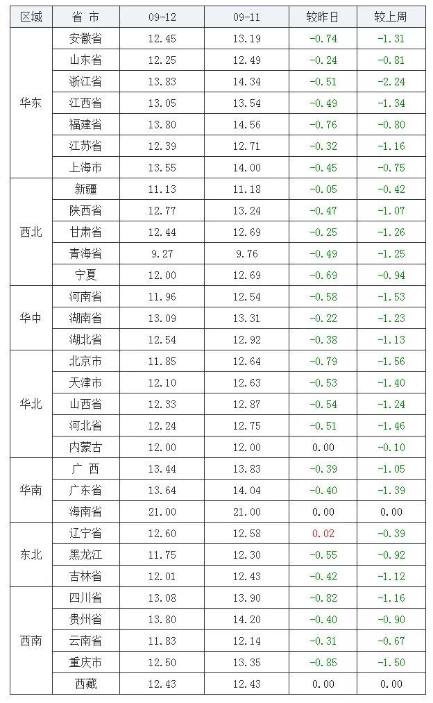 """《【无极2娱乐登录】09月13日猪价:猪价行情""""颓势""""愈演愈烈,还没有盼头?》"""