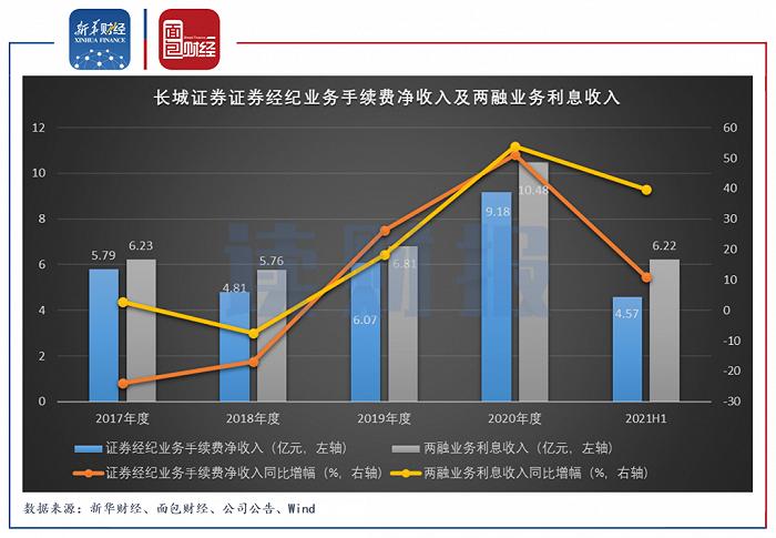 长城证券:现货业务发展关联交易增加,两融业务增长快