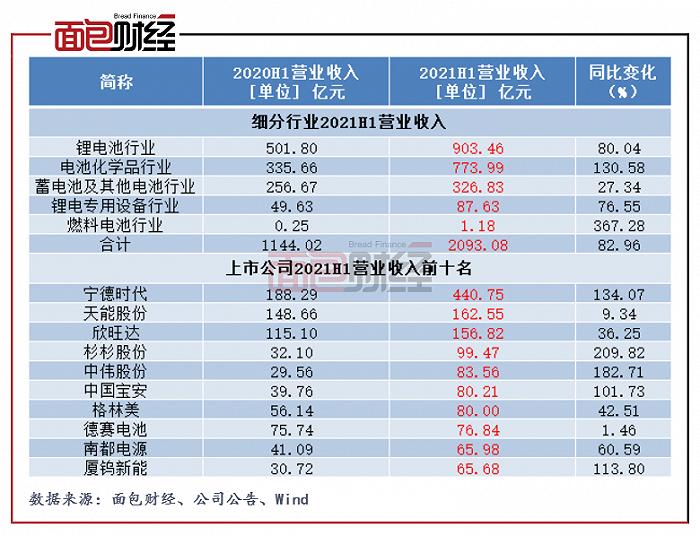 电池行业中报:整体营收同比增逾80%,市盈率远高于A股均值