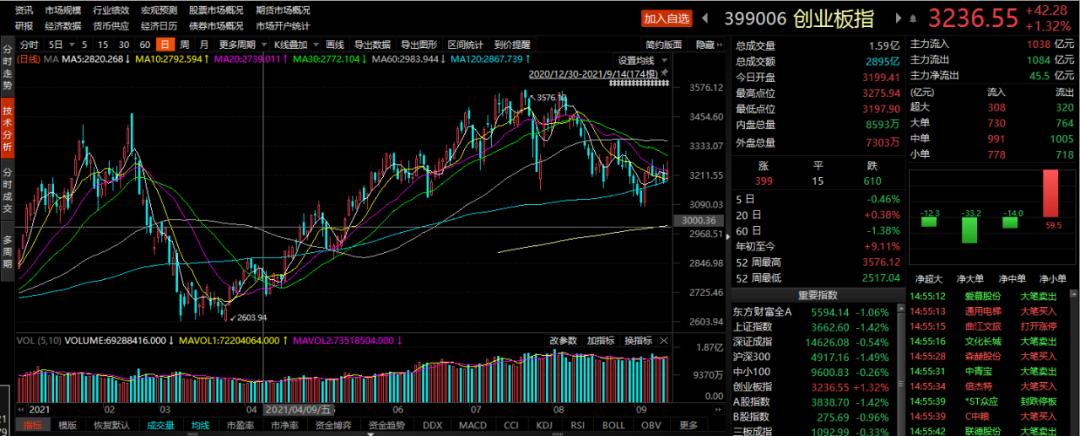 """""""沪指失守3700点!周期股、成长股如何选择?"""