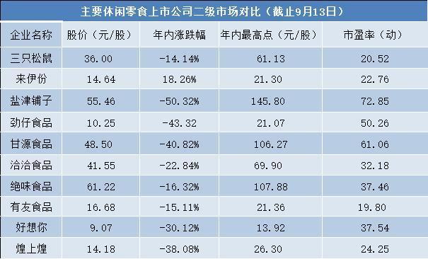 """休闲零食上市公司面临业绩与股价""""双压"""",劲仔食品近2亿股将解禁"""