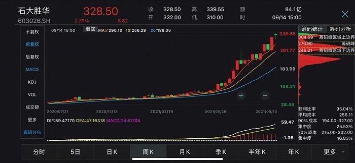 339.55元/股!石大胜华荣膺最高价,300元鲁股后续走势引关注