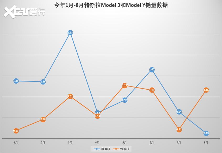注:黄色数据为特斯拉Model Y,蓝色数据为特斯拉Model3。