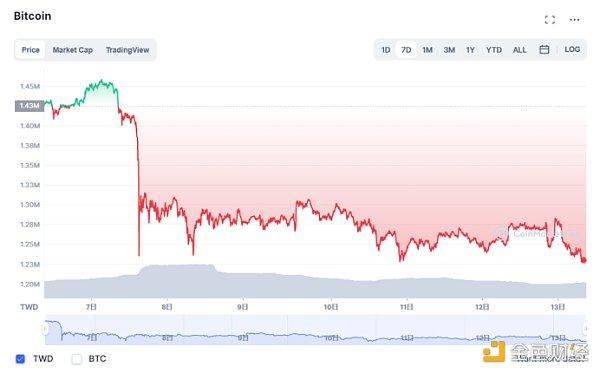 《【超越账号注册】矿圈管家:泡沫挤出与监管趋严 投资者对BTC价格下跌持谨慎态度》