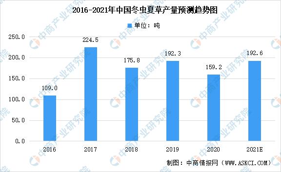 《【无极2电脑版登陆地址】2021年中国冬虫夏草市场现状预测分析:市场规模可达744.3亿元》