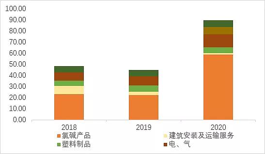 《【无极2手机客户端登录】中泰化学VS新疆天业VS湖北宜化:电石产业链2021年9月跟踪报告》