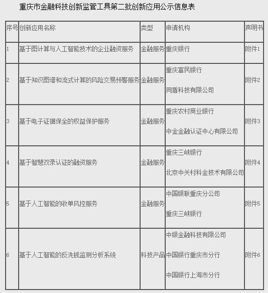 一品2品尚登录重庆第2批金融科技创新应用公示,中行、中银金科首度合作
