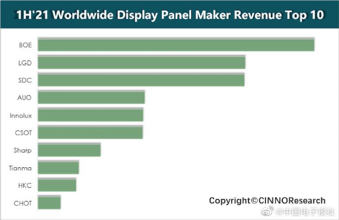 上半年全球面板厂利润创新高,京东方超越三星显示排首位