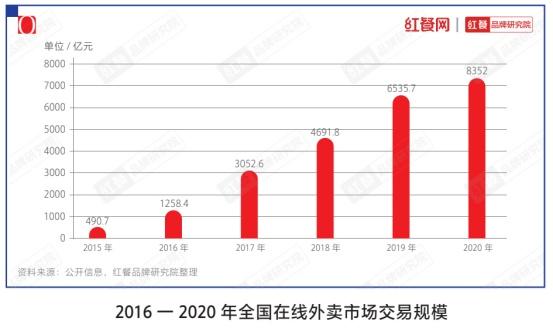数据来源:《中国餐饮品类与品牌发展报告2021》(企业供图,央广网发)