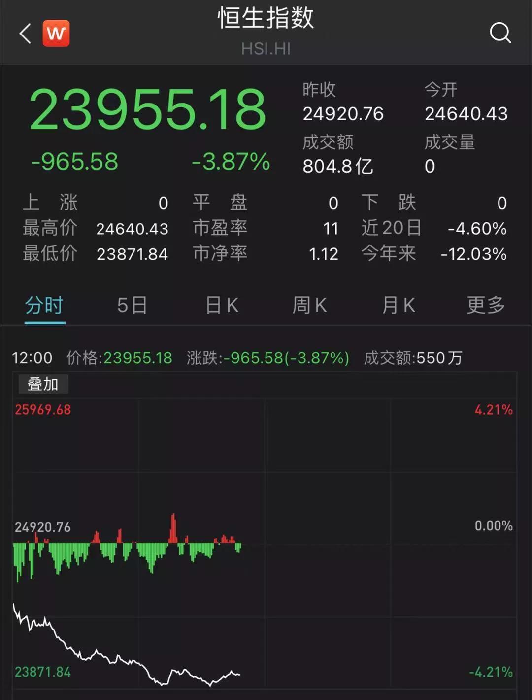 港股全线杀跌,失守24000点:多支地产股大跌10%