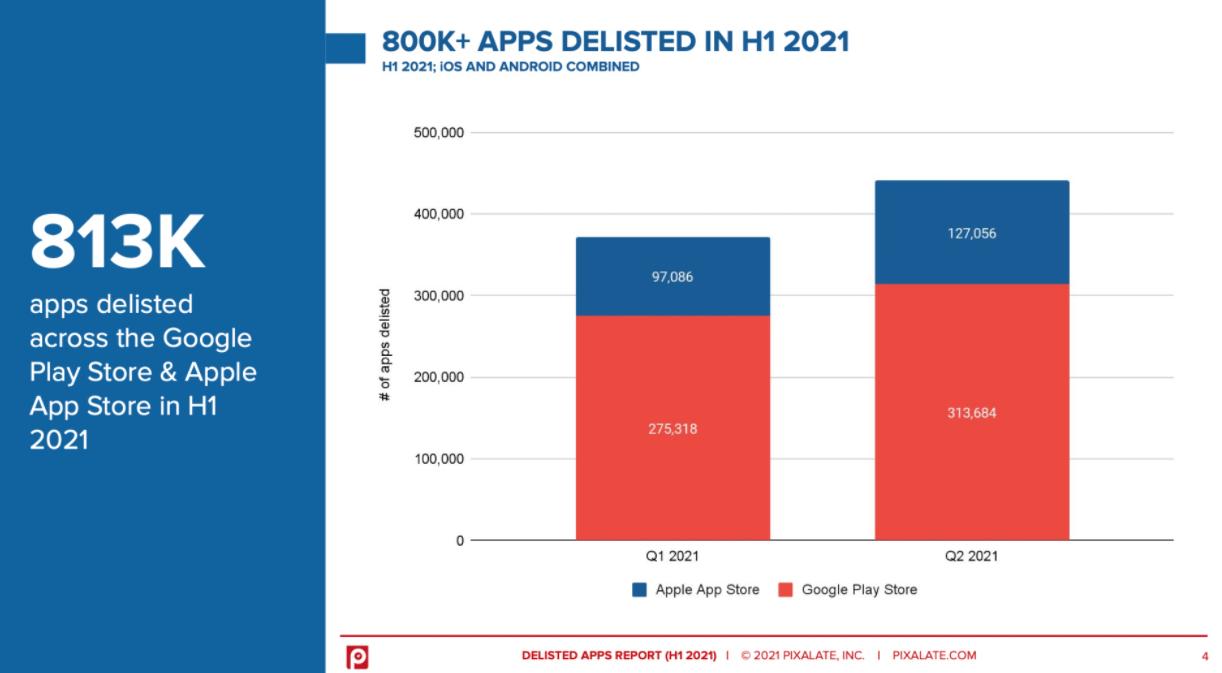 今年上半年,苹果 App Store 和谷歌 Play 下架了超 80 万个 App