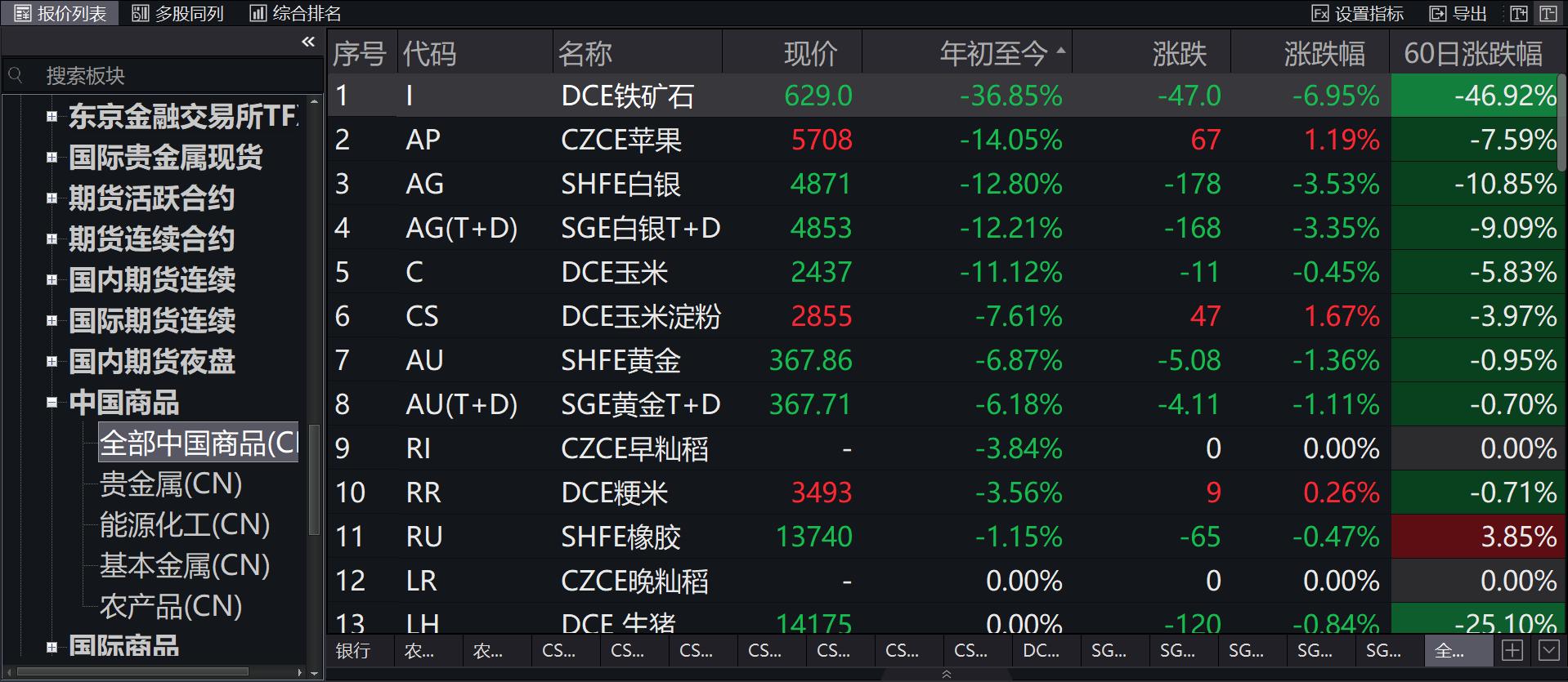 """铁矿石不再""""抢手"""",期价年内重挫36%成国内最""""惨""""商品"""