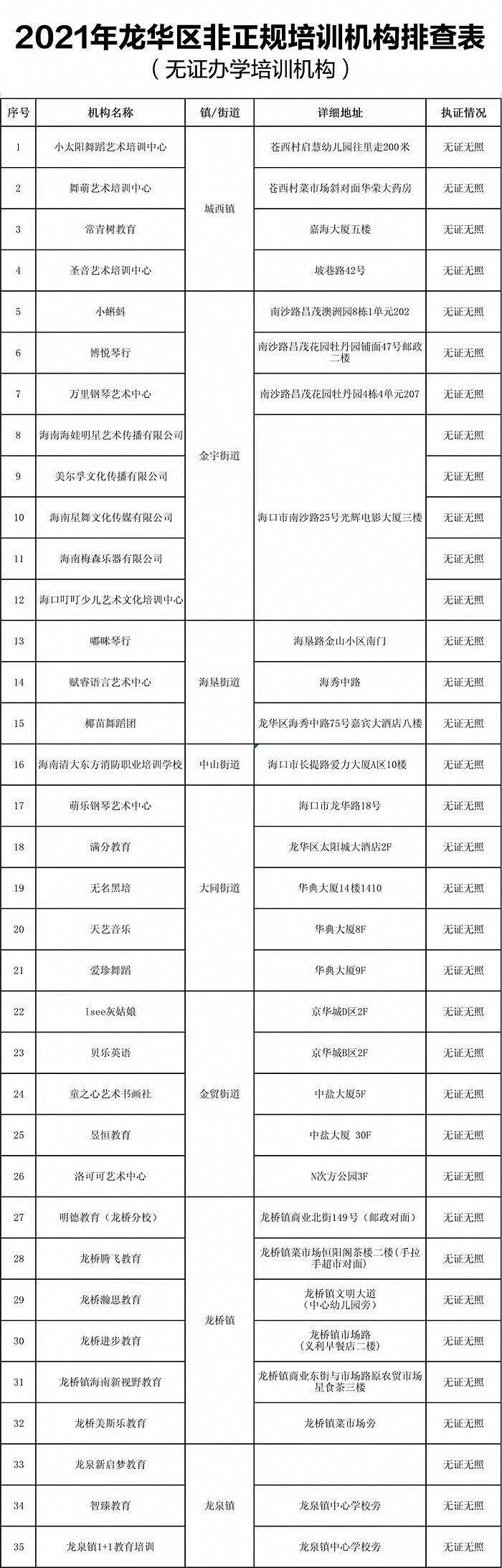 海口龙华区取缔13家校外培训机构,责令15家限期整改