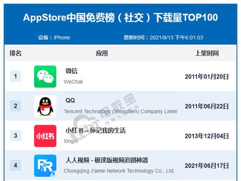 9月AppStore中国免费榜(社交)TOP100:小红书稳居前三