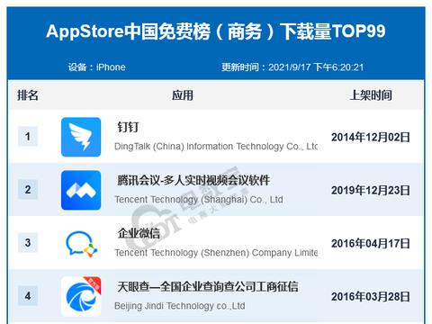 9月AppStore中国免费榜(商务)TOP99:钉钉 拼多多商家版居前10