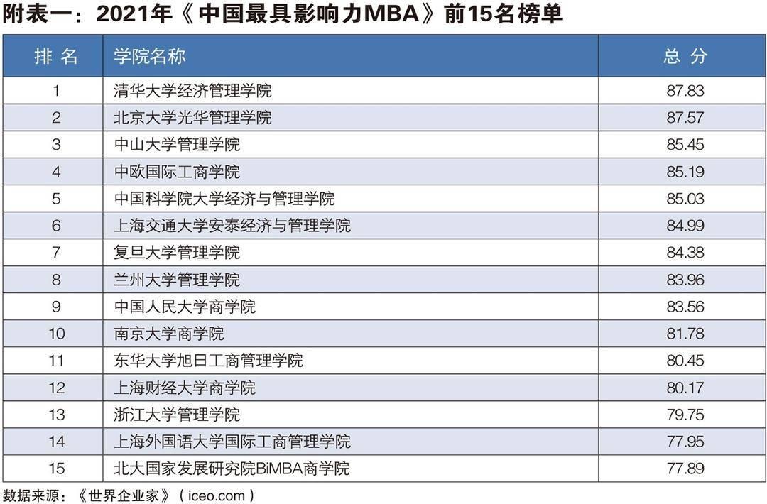 2021年中国最具影响力MBA发布,清华、北大、中大名列前三