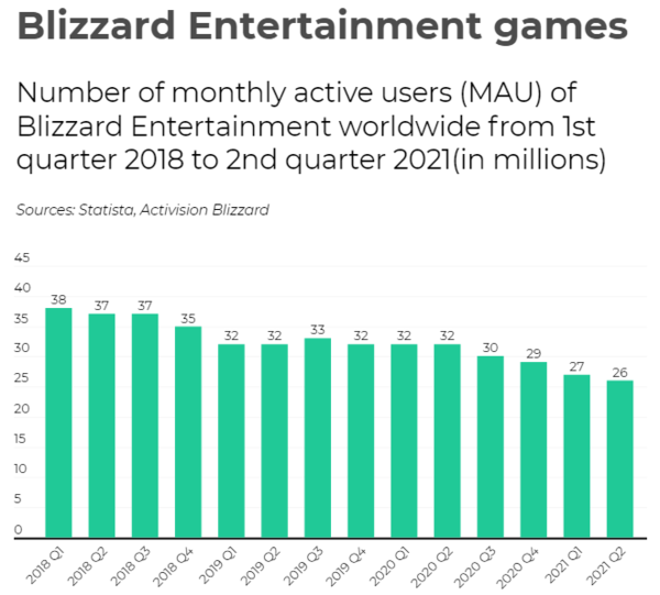 暴雪药丸?三年流失月活玩家1200万 直播收视滑坡75%