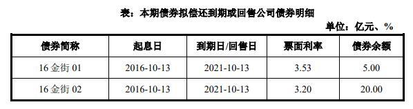 金融街:25亿元公司债券将上市 票面利率3.33%