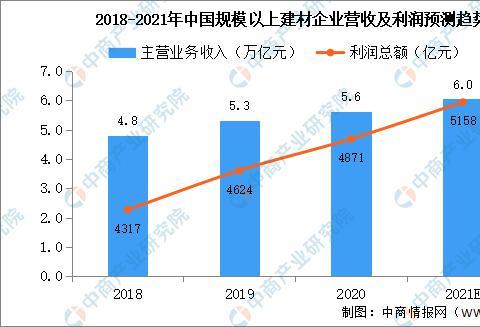 2020年中国建材行业经营情况及2021年上半年行业上市企业数据分析